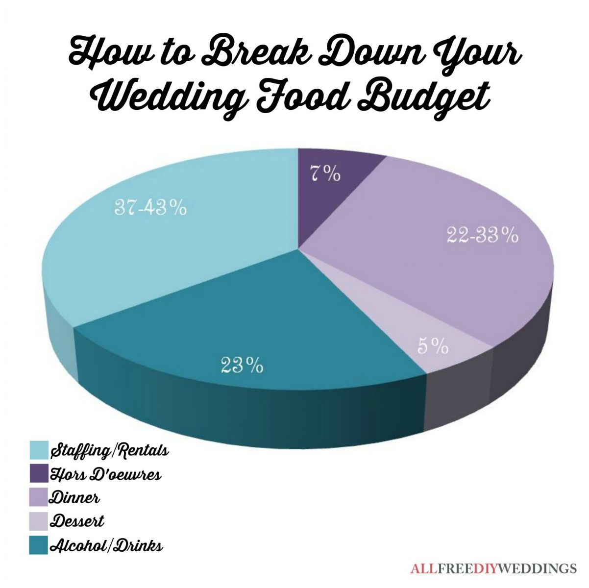Wedding Budget Breakdown: Food